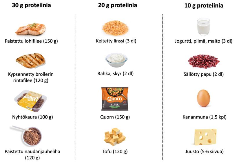 proteiinin lähteet